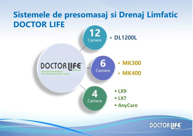 Sistemele de presomasaj si drenaj limfatic DoctorLife